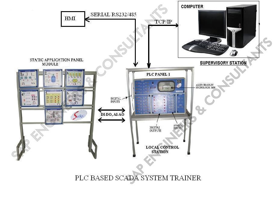 PLC Based SCADA System Trainer