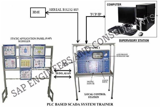 Plc based scada trainer   Best Plc based scada trainer in India at